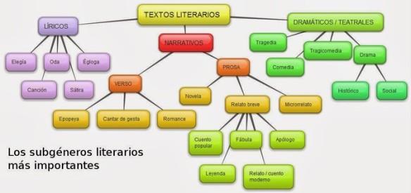 Esquema de los géneros literarios