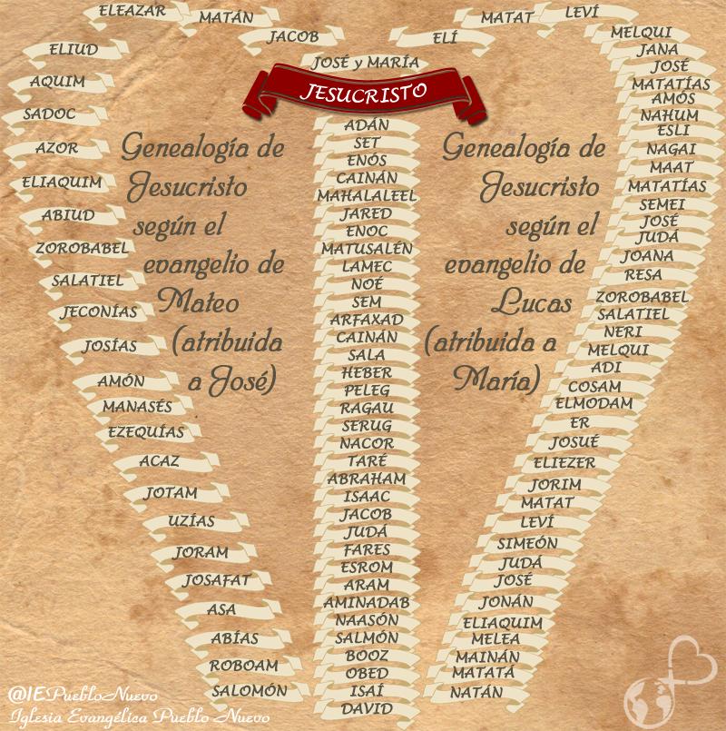 Genealogía de Cristo